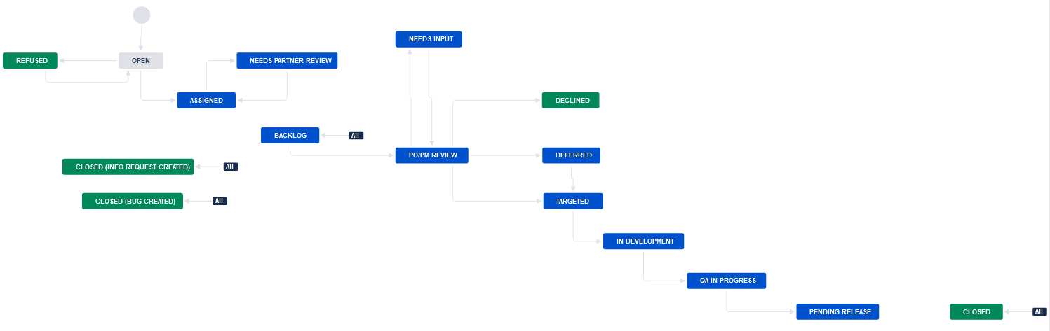Feature-request workflow